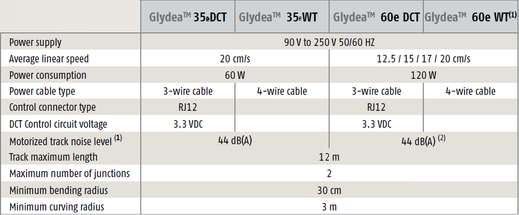 Glydea Range - au on 2000 deville speed sensor wire diagram, work diagram, crankshaft position sensor diagram, lock diagram, garage door safety sensor diagram, light diagram, ntk oxygen sensor wire diagram,